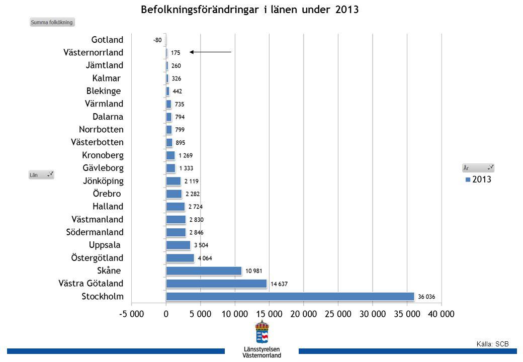 Källa: SCB Befolkningsförändringar i länen under 2013 och 2012, procent