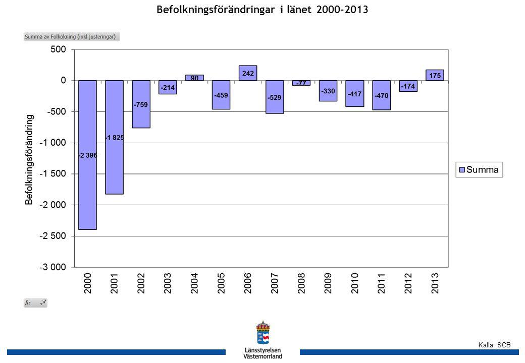 Källa: SCB Befolkningsförändringar i länet 2000-2013