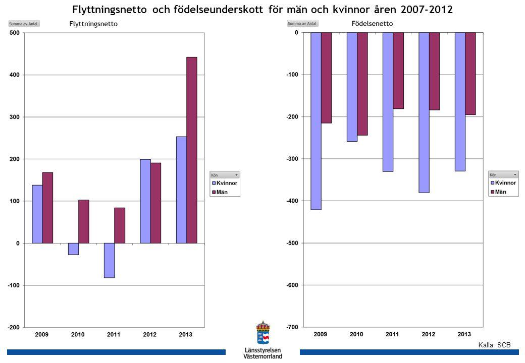 Källa: SCB Flyttningsnetto och födelseunderskott för män och kvinnor åren 2007-2012