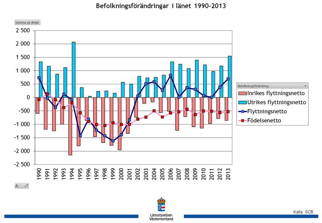 Källa: SCB Befolkningsförändringar i länets kommuner 2009-2013