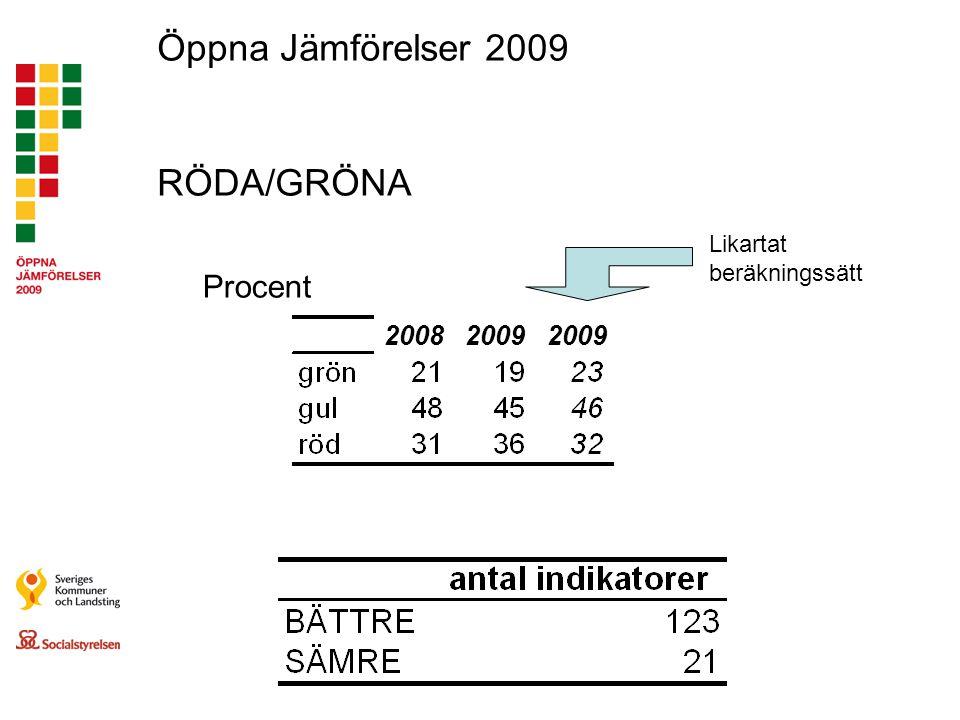 Öppna Jämförelser 2009 RÖDA/GRÖNA Procent Likartat beräkningssätt 2009 2008 2009 2009
