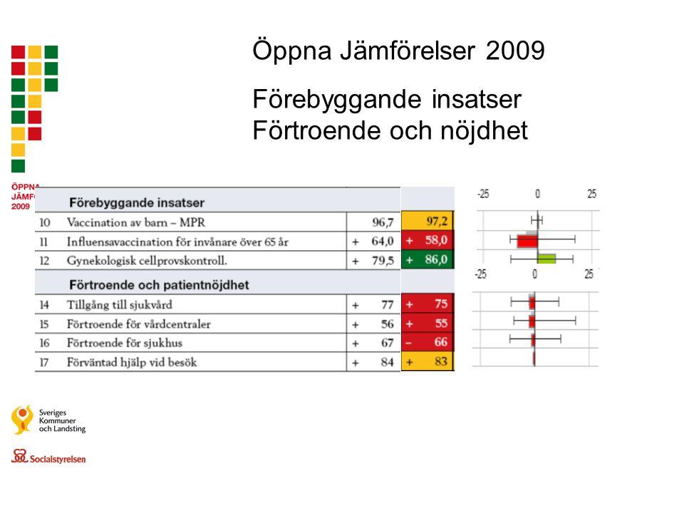 Öppna Jämförelser 2009 Förebyggande insatser Förtroende och nöjdhet
