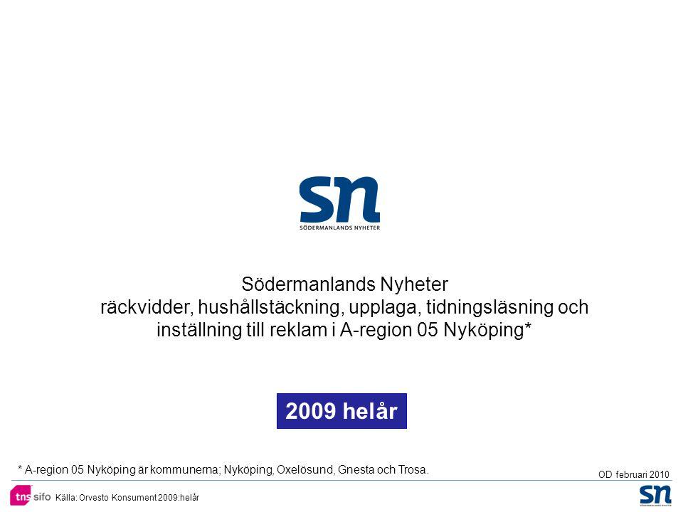 Källa: Orvesto Konsument 2009:helår Södermanlands Nyheter räckvidder, hushållstäckning, upplaga, tidningsläsning och inställning till reklam i A-region 05 Nyköping* OD februari 2010 2009 helår * A-region 05 Nyköping är kommunerna; Nyköping, Oxelösund, Gnesta och Trosa.