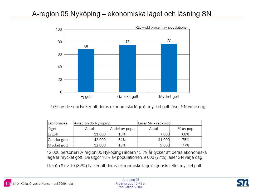 Källa: Orvesto Konsument 2009:helår A-region 05 Nyköping – ekonomiska läget och läsning SN EkonomiskaA-region 05 NyköpingLäser SN - räckvidd lägetAntalAndel av pop.Antal% av pop Ej gott 11 00016%7 00068% Ganska gott 42 00064%31 00075% Mycket gott 12 00018%9 00077% 12 000 personer i A-region 05 Nyköping i åldern 15-79 år tycker att deras ekonomiska läge är mycket gott.