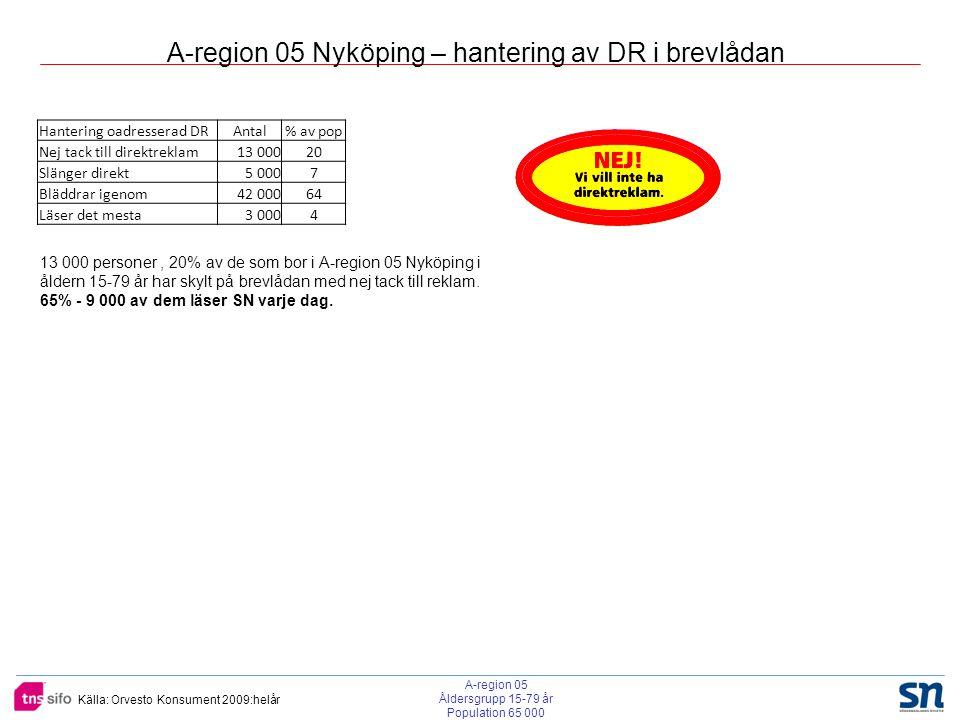 Källa: Orvesto Konsument 2009:helår A-region 05 Nyköping – hantering av DR i brevlådan Hantering oadresserad DRAntal% av pop Nej tack till direktrekla
