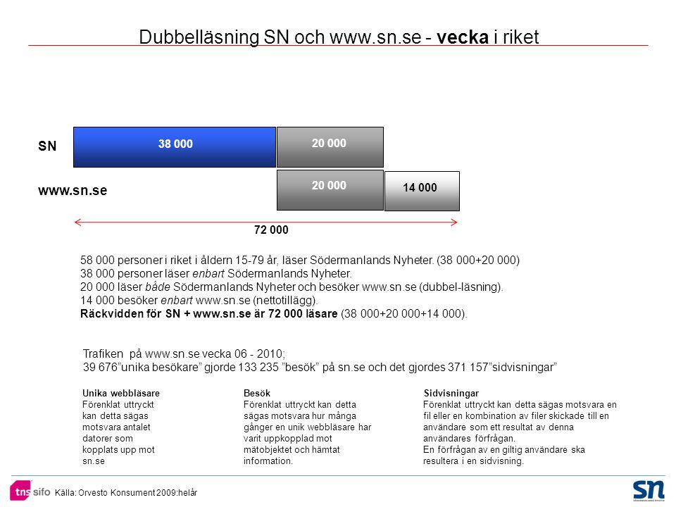 Källa: Orvesto Konsument 2009:helår SN www.sn.se 38 000 20 000 14 000 20 000 Dubbelläsning SN och www.sn.se - vecka i riket 58 000 personer i riket i