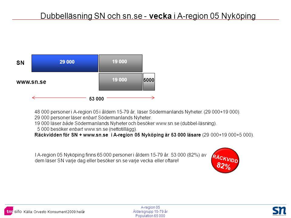 Källa: Orvesto Konsument 2009:helår A-region 05 Åldersgrupp 15-79 år Population 65 000 SN www.sn.se 29 000 19 000 5000 19 000 48 000 personer i A-region 05 i åldern 15-79 år, läser Södermanlands Nyheter.