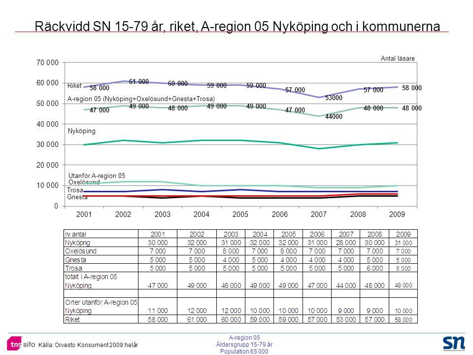 Källa: Orvesto Konsument 2009:helår Räckvidder Radio och TV jämfört med SN i A-reg 05 Nyköping procent av population Medieantal% av pop SN 48 00074 Tv 4 15+ m/dag 28 00043 SR P4 5+m/d 20 00031 Rix Fm 5+m/d 16 00024 SR P3 5+m/d 14 00021 48 000 personer (74% av populationen) i A-region 05 Nyköping läser SN varje dag.