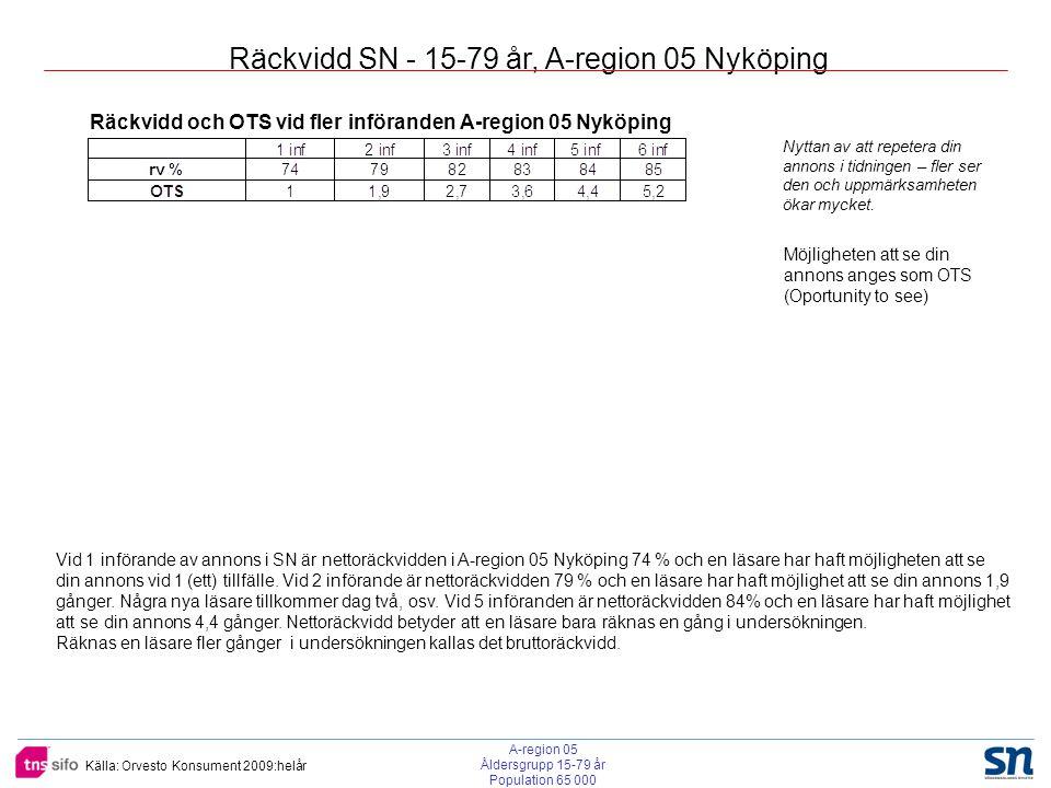 Källa: Orvesto Konsument 2009:helår Räckvidd SN - 15-79 år, A-region 05 Nyköping Räckvidd och OTS vid fler införanden A-region 05 Nyköping Möjligheten att se din annons anges som OTS (Oportunity to see) Vid 1 införande av annons i SN är nettoräckvidden i A-region 05 Nyköping 74 % och en läsare har haft möjligheten att se din annons vid 1 (ett) tillfälle.