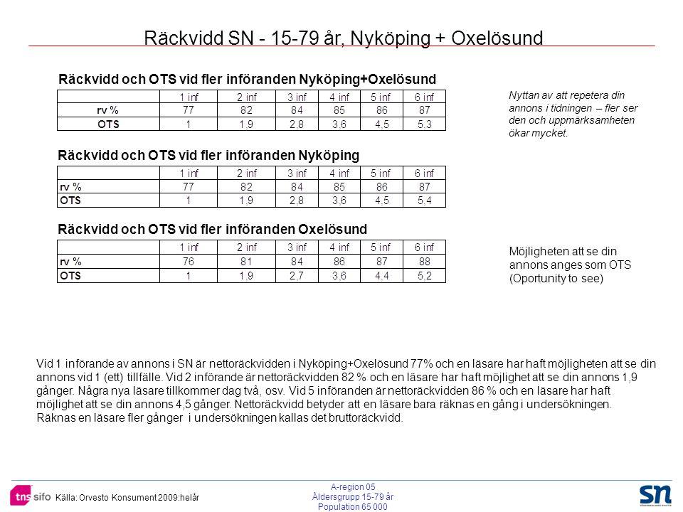 Källa: Orvesto Konsument 2009:helår Räckvidd SN - 15-79 år, Nyköping + Oxelösund Räckvidd och OTS vid fler införanden Nyköping+Oxelösund Räckvidd och OTS vid fler införanden Nyköping Räckvidd och OTS vid fler införanden Oxelösund Möjligheten att se din annons anges som OTS (Oportunity to see) Vid 1 införande av annons i SN är nettoräckvidden i Nyköping+Oxelösund 77% och en läsare har haft möjligheten att se din annons vid 1 (ett) tillfälle.