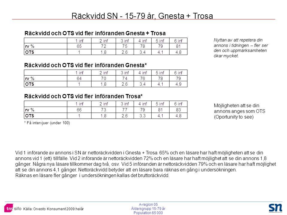 Källa: Orvesto Konsument 2009:helår Räckvidd SN - 15-79 år, Gnesta + Trosa Räckvidd och OTS vid fler införanden Gnesta + Trosa Räckvidd och OTS vid fler införanden Gnesta* Räckvidd och OTS vid fler införanden Trosa* Möjligheten att se din annons anges som OTS (Oportunity to see) Vid 1 införande av annons i SN är nettoräckvidden i Gnesta + Trosa 65% och en läsare har haft möjligheten att se din annons vid 1 (ett) tillfälle.