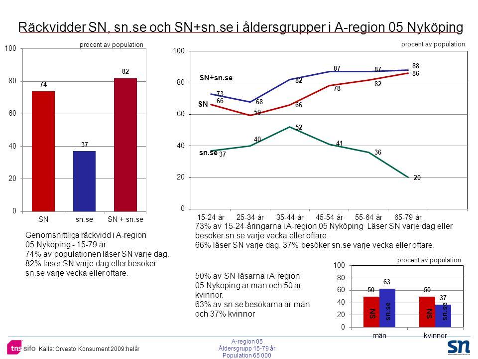 Källa: Orvesto Konsument 2009:helår Räckvidder SN, sn.se och SN+sn.se i åldersgrupper i A-region 05 Nyköping procent av population SN SN+sn.se sn.se 73% av 15-24-åringarna i A-region 05 Nyköping Läser SN varje dag eller besöker sn.se varje vecka eller oftare.