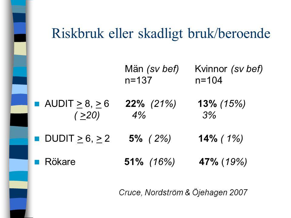Riskbruk eller skadligt bruk/beroende Män (sv bef) Kvinnor (sv bef) n=137 n=104 AUDIT > 8, > 6 22% (21%) 13% (15%) ( >20) 4% 3% DUDIT > 6, > 2 5% ( 2%
