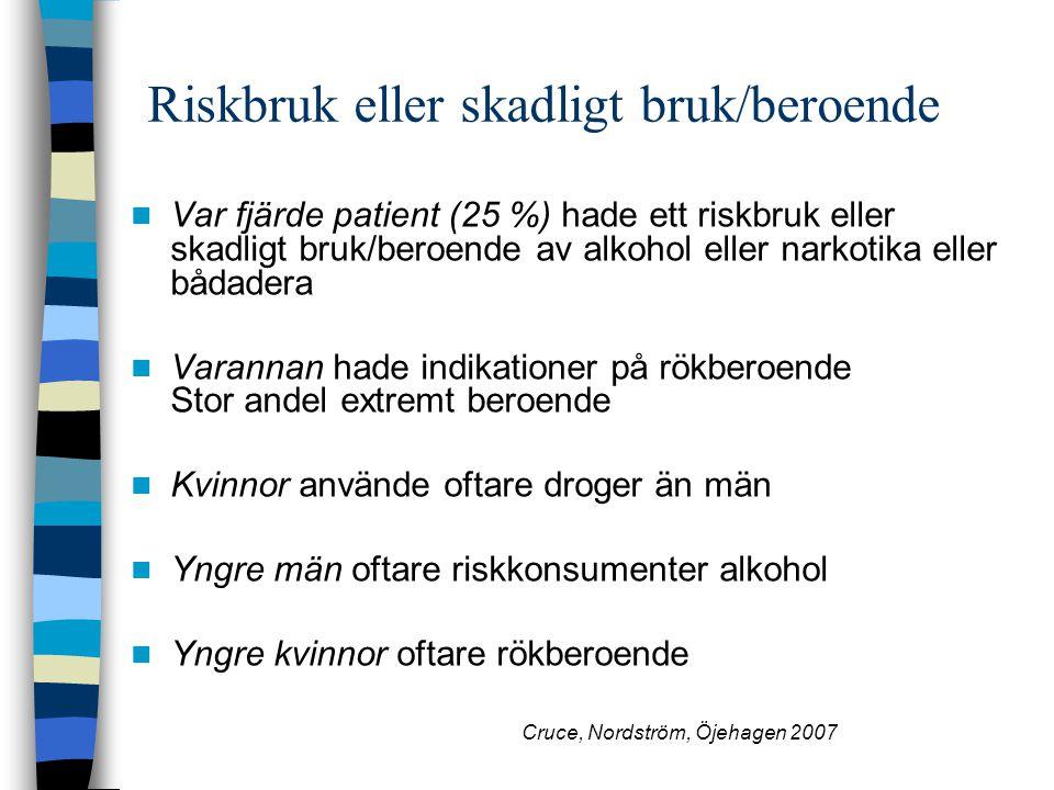 Riskbruk eller skadligt bruk/beroende Var fjärde patient (25 %) hade ett riskbruk eller skadligt bruk/beroende av alkohol eller narkotika eller bådade