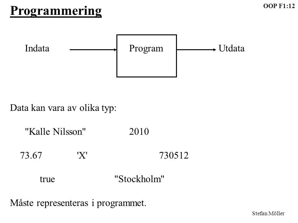 OOP F1:12 Stefan Möller Programmering IndataProgramUtdata Data kan vara av olika typ: Kalle Nilsson 2010 73.67 X 730512 true Stockholm Måste representeras i programmet.