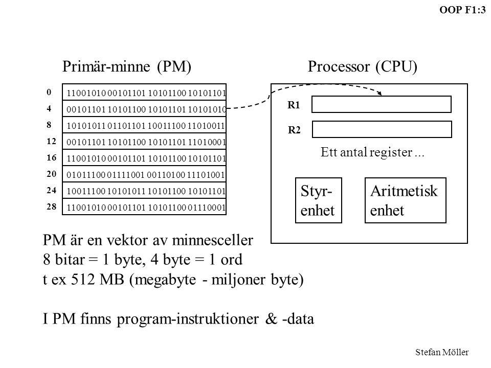 OOP F1:3 Stefan Möller Primär-minne (PM)Processor (CPU) 11001010 00101101 10101100 10101101 0 00101101 10101100 10101101 10101010 4 10101011 01101101