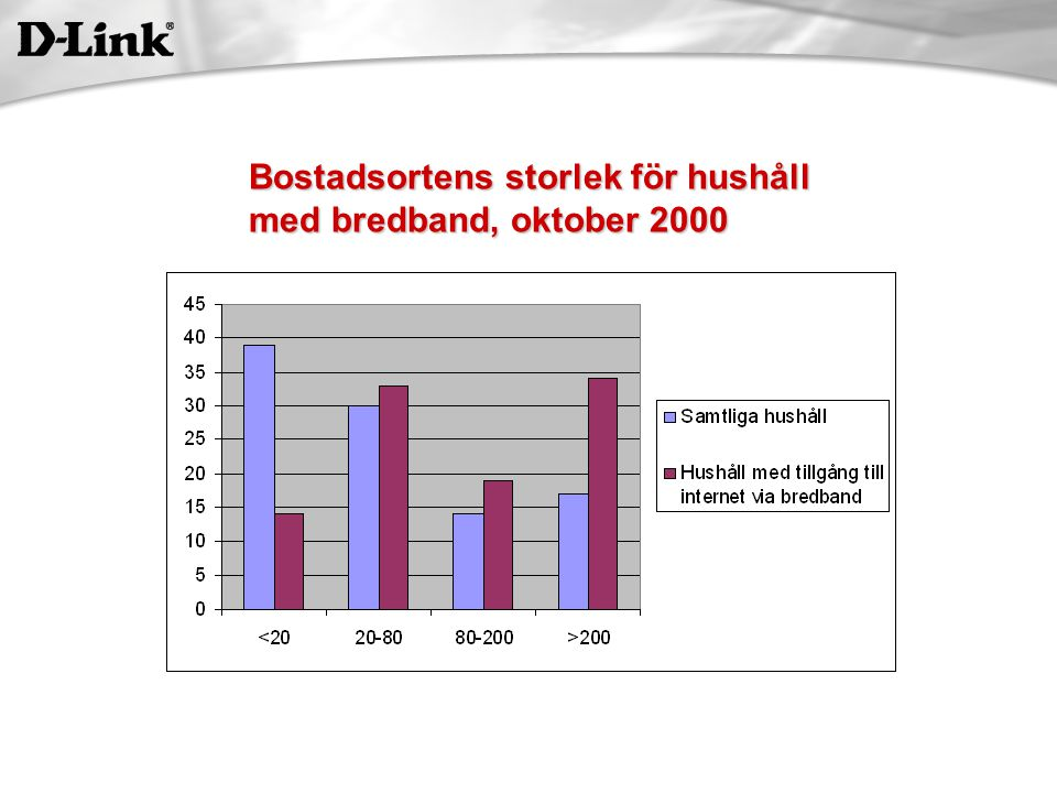 Bostadsortens storlek för hushåll med bredband, oktober 2000