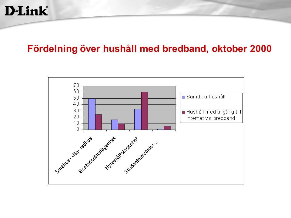Fördelning över hushåll med bredband, oktober 2000