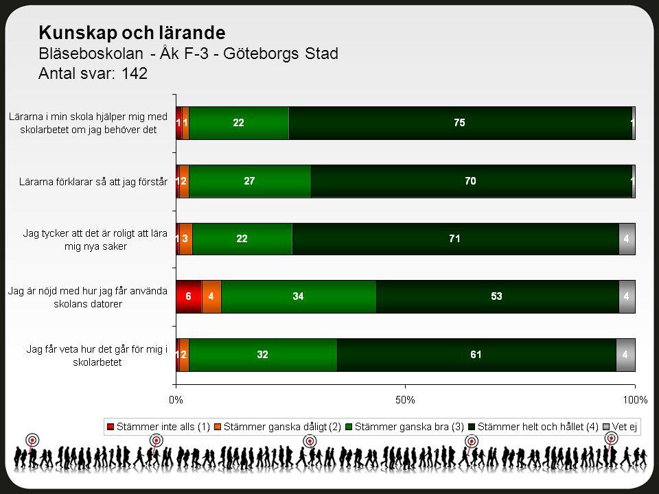 Kunskap och lärande Bläseboskolan - Åk F-3 - Göteborgs Stad Antal svar: 142