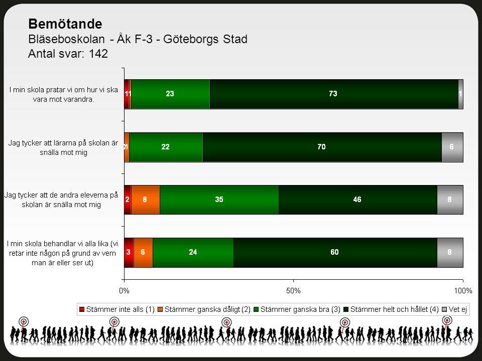 Bemötande Bläseboskolan - Åk F-3 - Göteborgs Stad Antal svar: 142