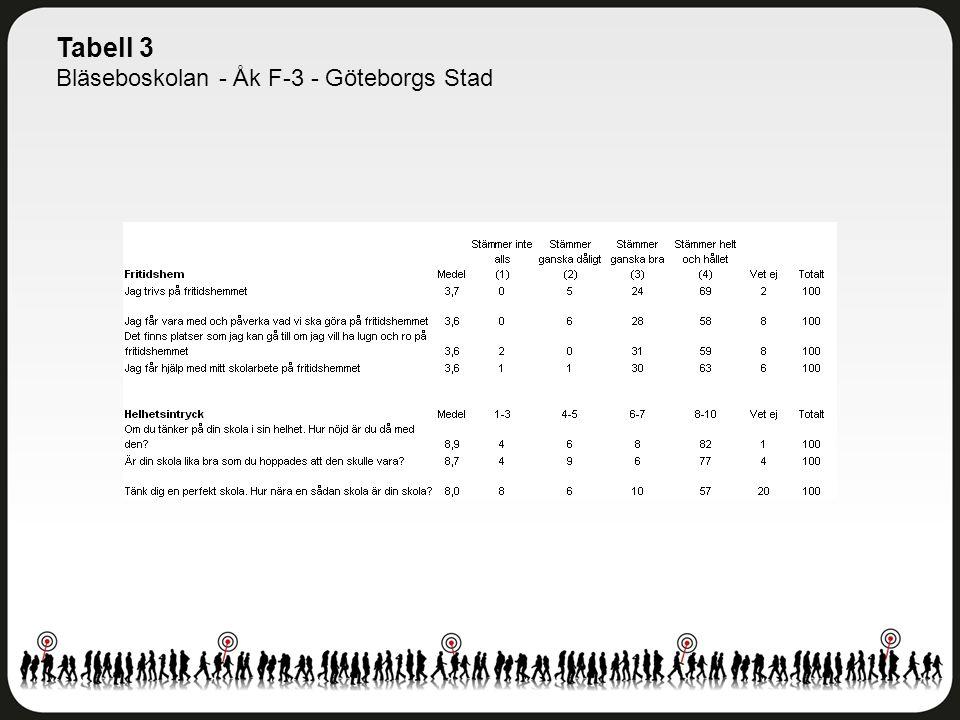 Tabell 3 Bläseboskolan - Åk F-3 - Göteborgs Stad
