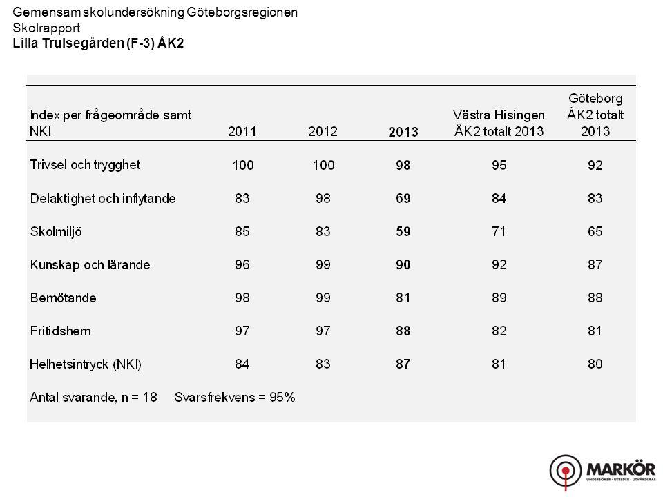 Gemensam skolundersökning Göteborgsregionen Skolrapport, Resultat uppdelat på kön Lilla Trulsegården (F-3) ÅK2 Bemötande