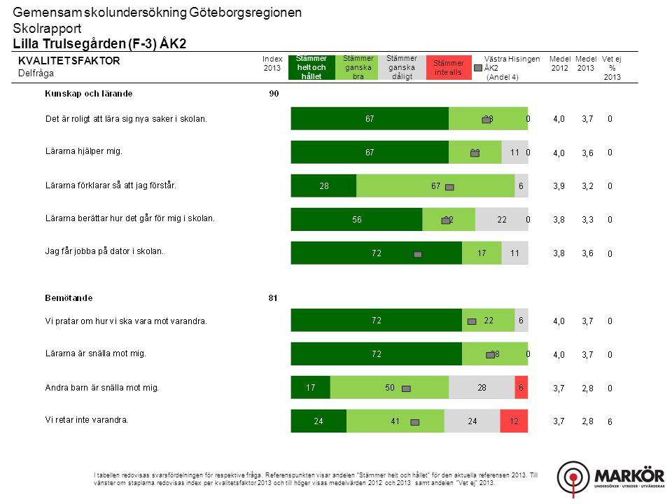 Gemensam skolundersökning Göteborgsregionen Skolrapport, Resultat uppdelat på kön Lilla Trulsegården (F-3) ÅK2 Övriga frågor