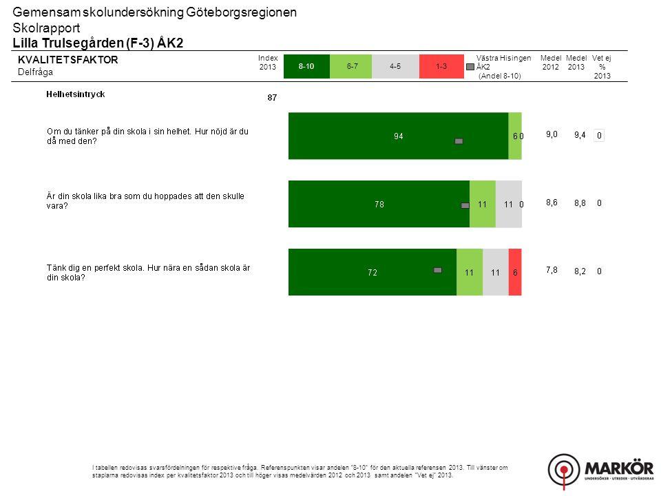 KVALITETSFAKTOR Delfråga 8-106-74-51-3 Gemensam skolundersökning Göteborgsregionen Skolrapport Lilla Trulsegården (F-3) ÅK2 Index 2013 I tabellen redo