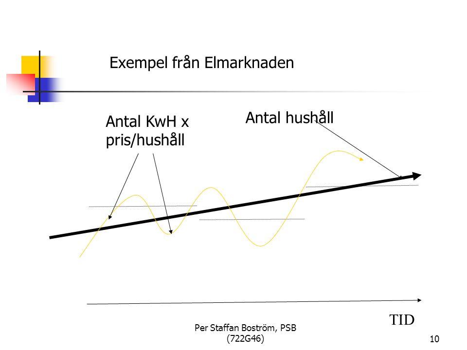 Per Staffan Boström, PSB (722G46)10 TID Exempel från Elmarknaden Antal KwH x pris/hushåll Antal hushåll