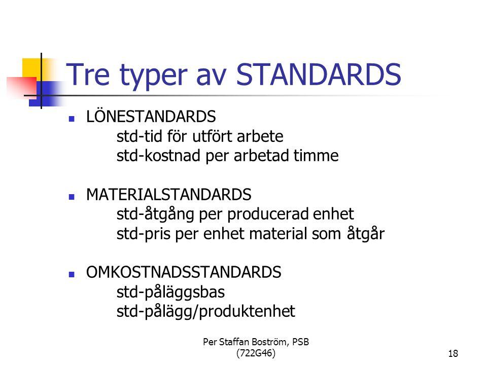 Per Staffan Boström, PSB (722G46)18 Tre typer av STANDARDS LÖNESTANDARDS std-tid för utfört arbete std-kostnad per arbetad timme MATERIALSTANDARDS std-åtgång per producerad enhet std-pris per enhet material som åtgår OMKOSTNADSSTANDARDS std-påläggsbas std-pålägg/produktenhet