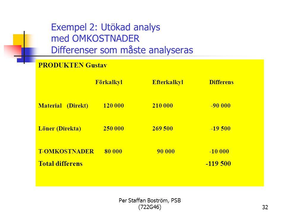 Per Staffan Boström, PSB (722G46)32 Exempel 2: Utökad analys med OMKOSTNADER Differenser som måste analyseras PRODUKTEN Gustav FörkalkylEfterkalkylDifferens Material(Direkt) 120 000210 000 -90 000 Löner (Direkta) 250 000269 500 -19 500 T-OMKOSTNADER 80 000 90 000 -10 000 Total differens -119 500