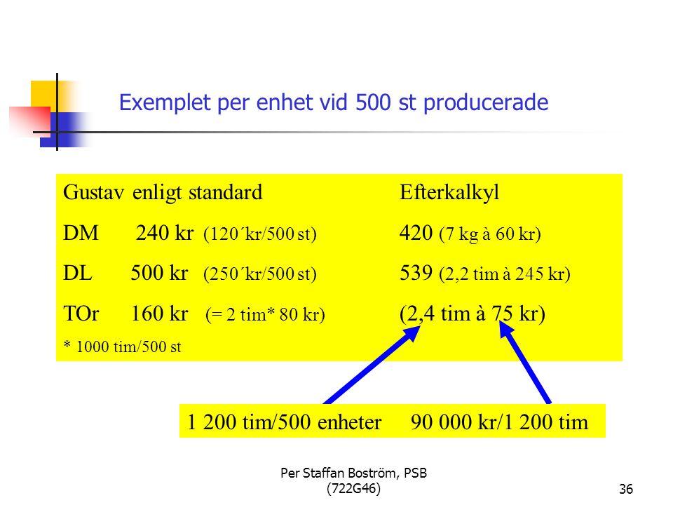 Per Staffan Boström, PSB (722G46)36 Exemplet per enhet vid 500 st producerade Gustav enligt standardEfterkalkyl DM 240 kr (120´kr/500 st) 420 (7 kg à 60 kr) DL 500 kr (250´kr/500 st) 539 (2,2 tim à 245 kr) TOr160 kr (= 2 tim* 80 kr) (2,4 tim à 75 kr) * 1000 tim/500 st 1 200 tim/500 enheter 90 000 kr/1 200 tim