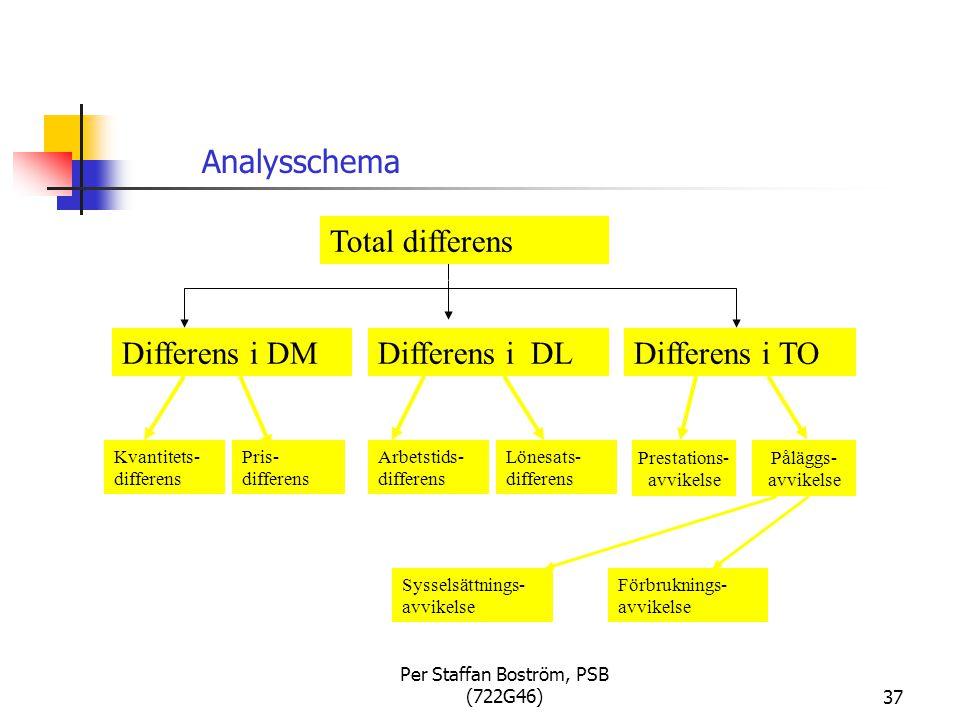 Per Staffan Boström, PSB (722G46)37 Total differens Differens i DMDifferens i DLDifferens i TO Kvantitets- differens Pris- differens Arbetstids- differens Lönesats- differens Sysselsättnings- avvikelse Förbruknings- avvikelse Prestations- avvikelse Påläggs- avvikelse Analysschema