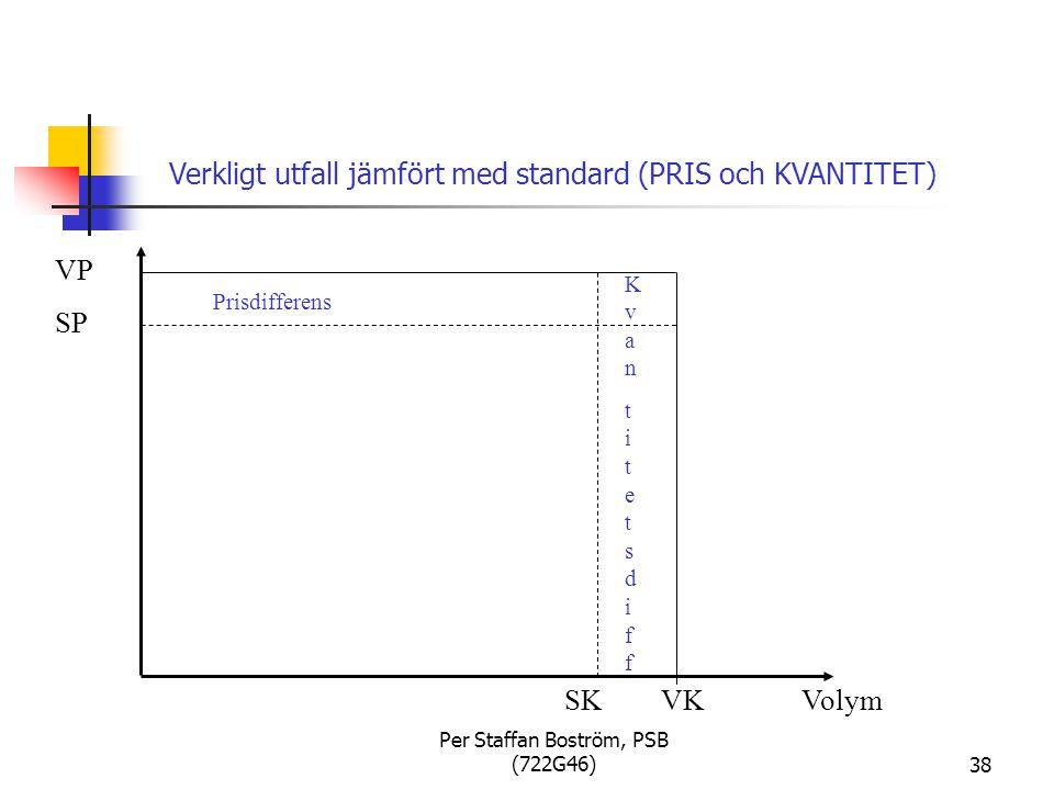 Per Staffan Boström, PSB (722G46)38 Volym VP SP SKVK Prisdifferens KvantitetsdiffKvantitetsdiff Verkligt utfall jämfört med standard (PRIS och KVANTITET)