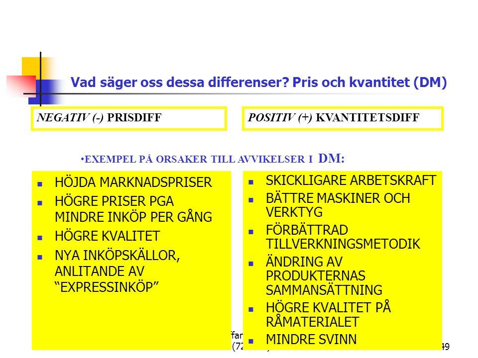 Per Staffan Boström, PSB (722G46)49 HÖJDA MARKNADSPRISER HÖGRE PRISER PGA MINDRE INKÖP PER GÅNG HÖGRE KVALITET NYA INKÖPSKÄLLOR, ANLITANDE AV EXPRESSINKÖP SKICKLIGARE ARBETSKRAFT BÄTTRE MASKINER OCH VERKTYG FÖRBÄTTRAD TILLVERKNINGSMETODIK ÄNDRING AV PRODUKTERNAS SAMMANSÄTTNING HÖGRE KVALITET PÅ RÅMATERIALET MINDRE SVINN Vad säger oss dessa differenser.