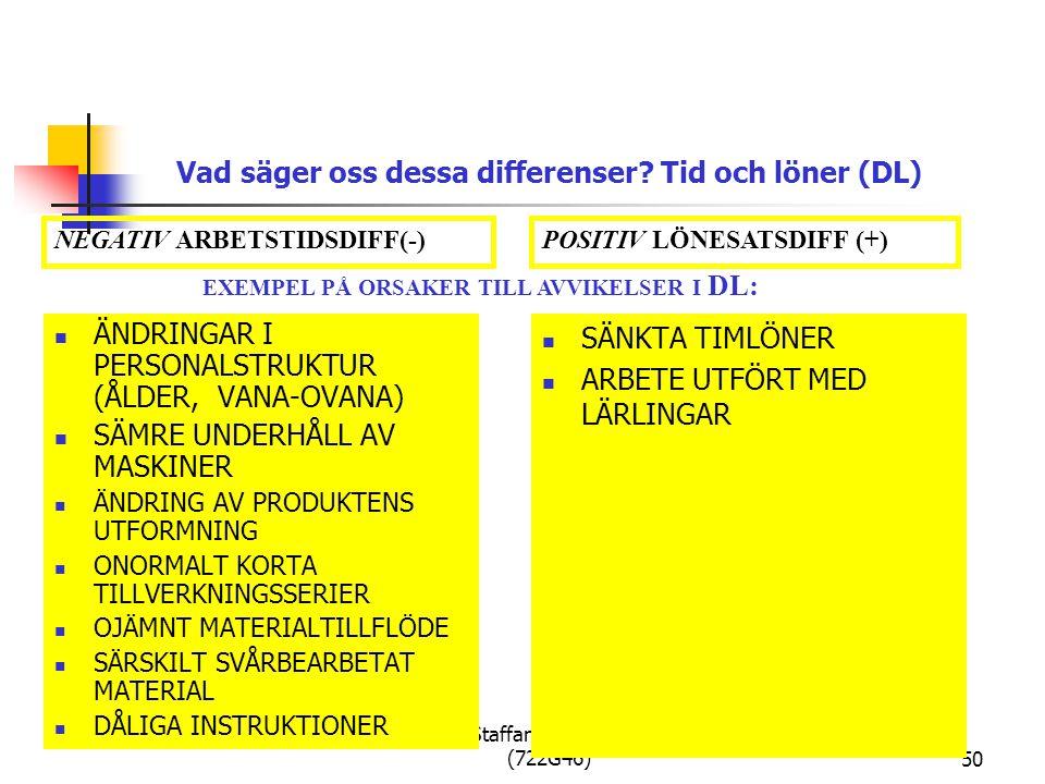 Per Staffan Boström, PSB (722G46)50 SÄNKTA TIMLÖNER ARBETE UTFÖRT MED LÄRLINGAR ÄNDRINGAR I PERSONALSTRUKTUR (ÅLDER, VANA-OVANA) SÄMRE UNDERHÅLL AV MASKINER ÄNDRING AV PRODUKTENS UTFORMNING ONORMALT KORTA TILLVERKNINGSSERIER OJÄMNT MATERIALTILLFLÖDE SÄRSKILT SVÅRBEARBETAT MATERIAL DÅLIGA INSTRUKTIONER POSITIV LÖNESATSDIFF (+)NEGATIV ARBETSTIDSDIFF(-) EXEMPEL PÅ ORSAKER TILL AVVIKELSER I DL: Vad säger oss dessa differenser.