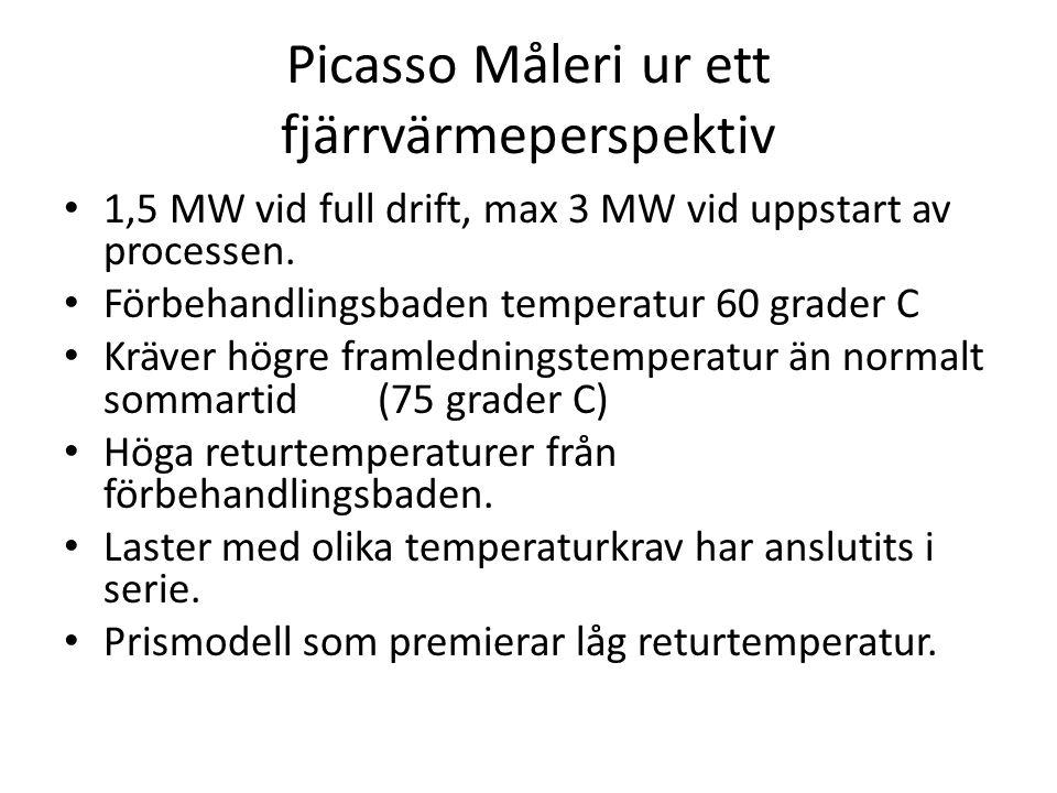 Picasso Måleri ur ett fjärrvärmeperspektiv 1,5 MW vid full drift, max 3 MW vid uppstart av processen. Förbehandlingsbaden temperatur 60 grader C Kräve