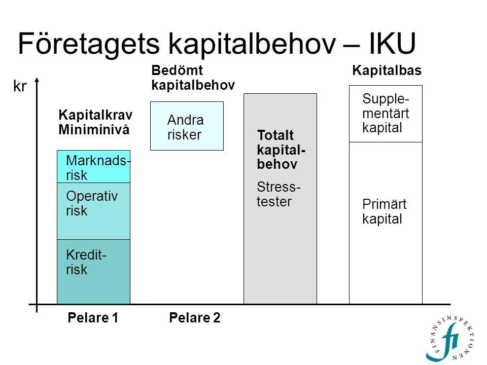 Företagets kapitalbehov – IKU Operativ risk Primärt kapital Supple- mentärt kapital Kapitalbas kr Totalt kapital- behov Stress- tester Marknads- risk