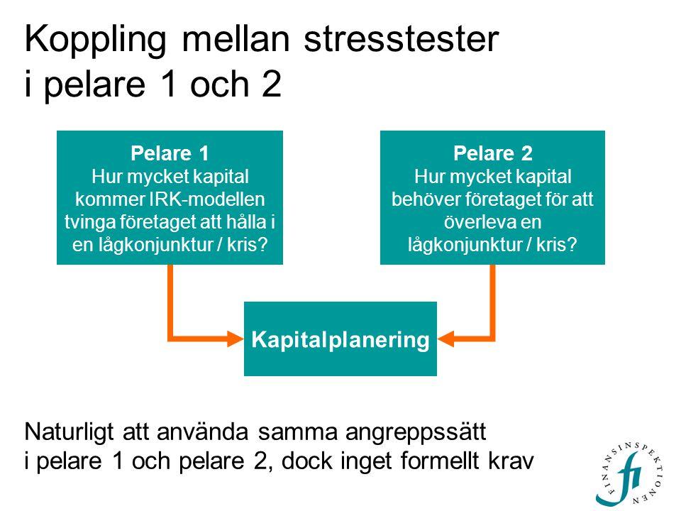 Koppling mellan stresstester i pelare 1 och 2 Pelare 1 Hur mycket kapital kommer IRK-modellen tvinga företaget att hålla i en lågkonjunktur / kris? Pe