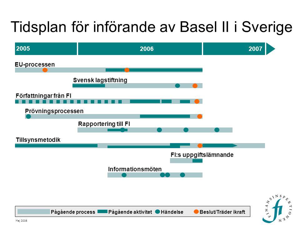 2005 20062007 EU-processen Svensk lagstiftning Prövningsprocessen HändelseBeslut/Träder ikraft Författningar från FI Tillsynsmetodik FI:s uppgiftslämn