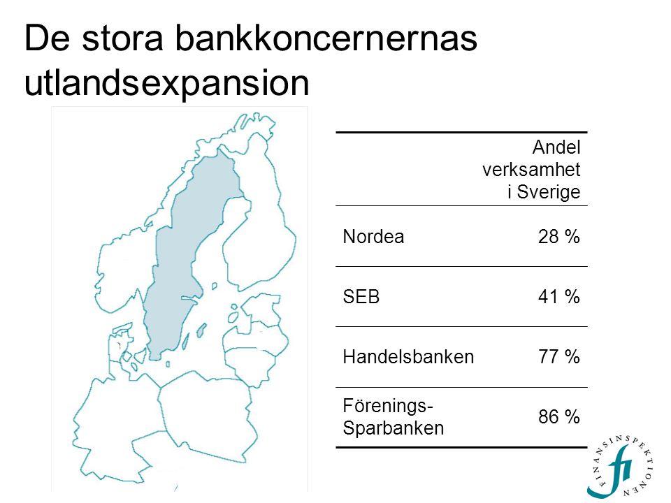 De stora bankkoncernernas utlandsexpansion 77 %Handelsbanken 86 % Förenings- Sparbanken 41 %SEB 28 %Nordea Andel verksamhet i Sverige