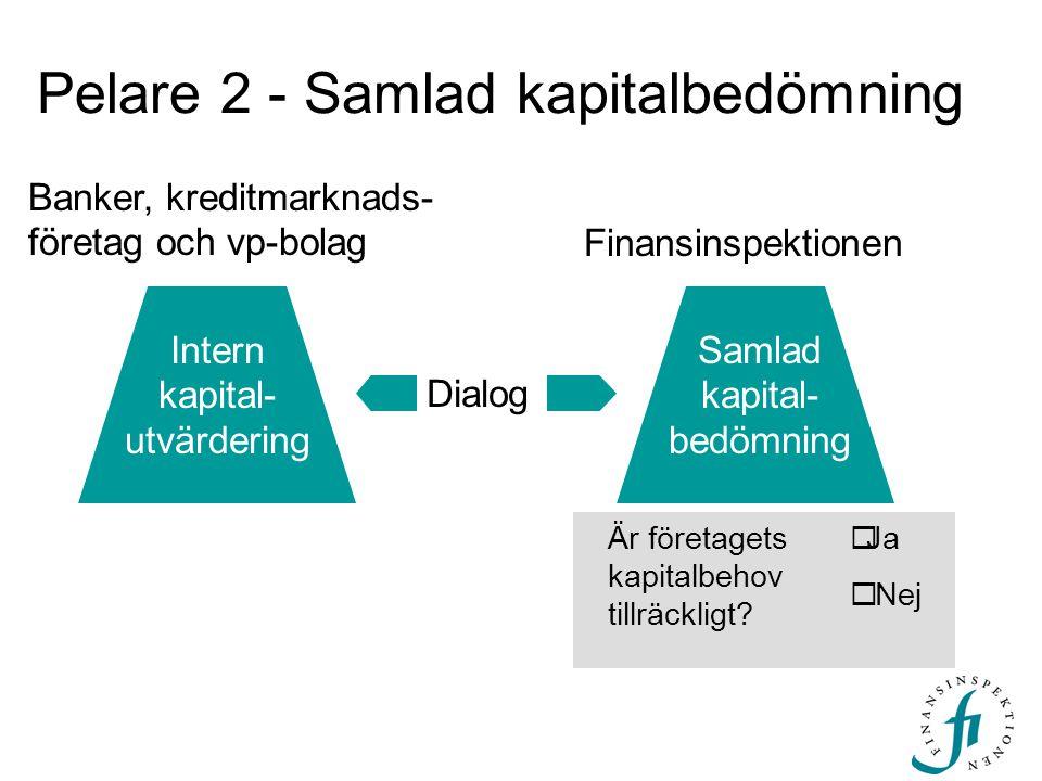Pelare 2 - Samlad kapitalbedömning Dialog Banker, kreditmarknads- företag och vp-bolag Finansinspektionen Samlad kapital- bedömning Intern kapital- ut