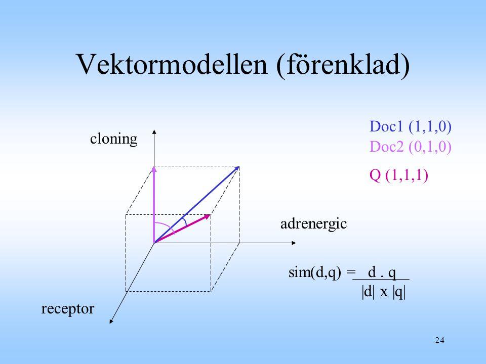 24 Vektormodellen (förenklad) Doc1 (1,1,0) Doc2 (0,1,0) cloning receptor adrenergic Q (1,1,1) sim(d,q) = d.