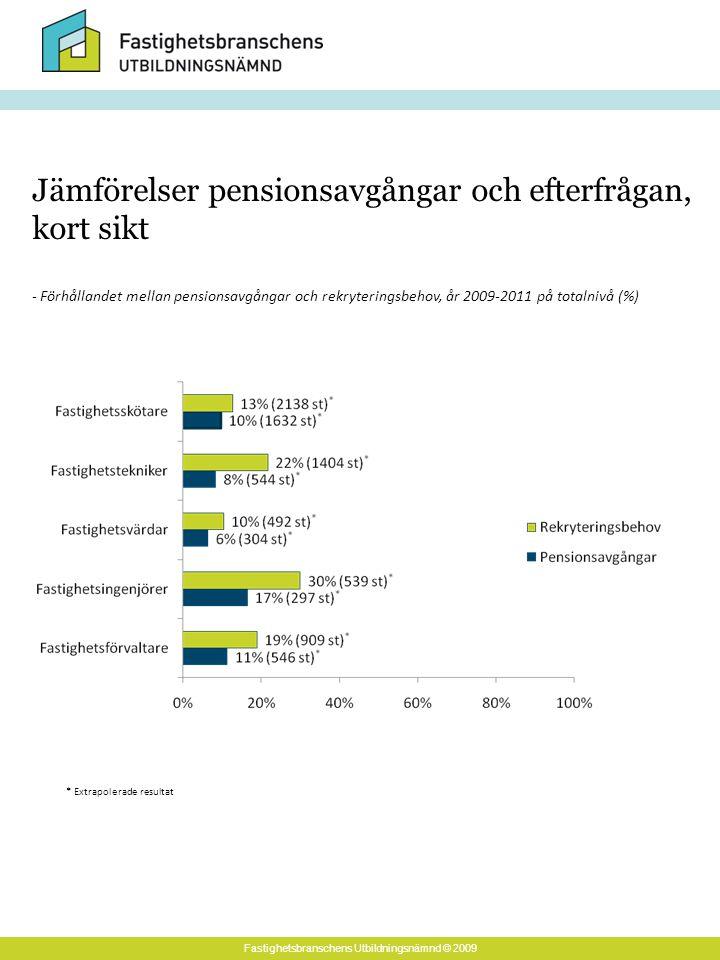 Fastighetsbranschens Utbildningsnämnd © 2009 - Förhållandet mellan pensionsavgångar och rekryteringsbehov, år 2009-2011 på totalnivå (%) Jämförelser pensionsavgångar och efterfrågan, kort sikt * Extrapolerade resultat