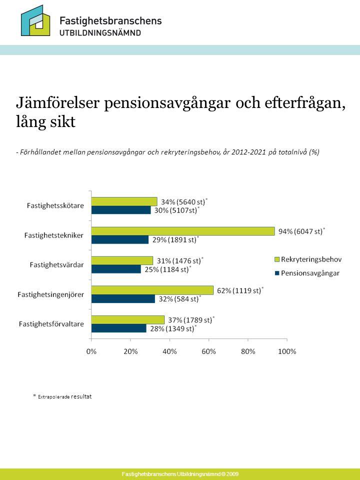 Fastighetsbranschens Utbildningsnämnd © 2009 - Förhållandet mellan pensionsavgångar och rekryteringsbehov, år 2012-2021 på totalnivå (%) Jämförelser pensionsavgångar och efterfrågan, lång sikt * Extrapolerade resultat