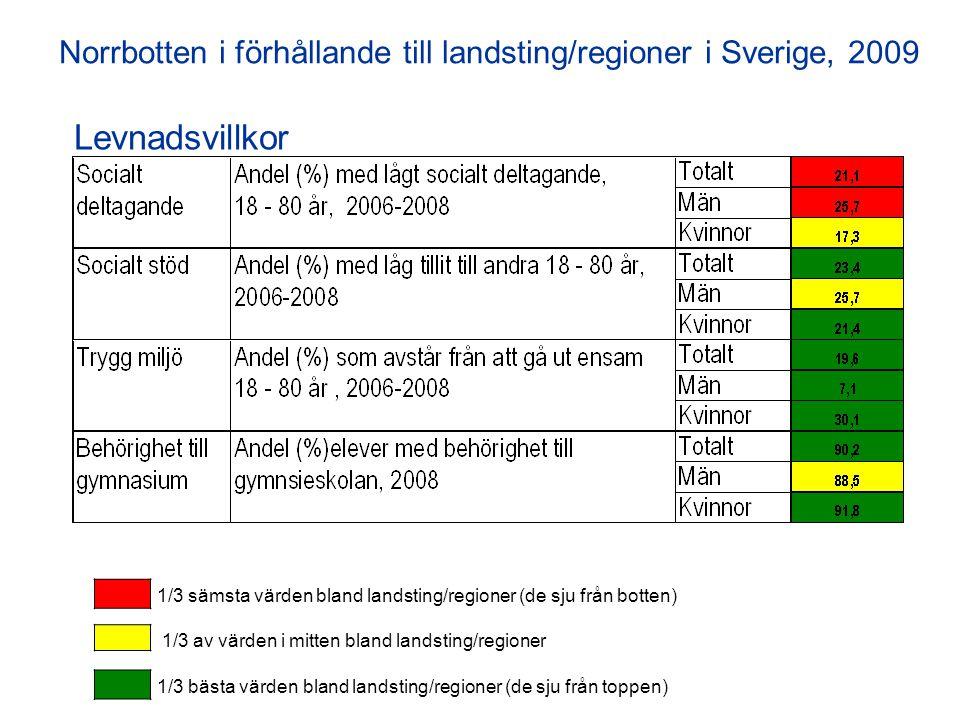 Levnadsvillkor Norrbotten i förhållande till landsting/regioner i Sverige, 2009 1/3 sämsta värden bland landsting/regioner (de sju från botten) 1/3 bästa värden bland landsting/regioner (de sju från toppen) 1/3 av värden i mitten bland landsting/regioner