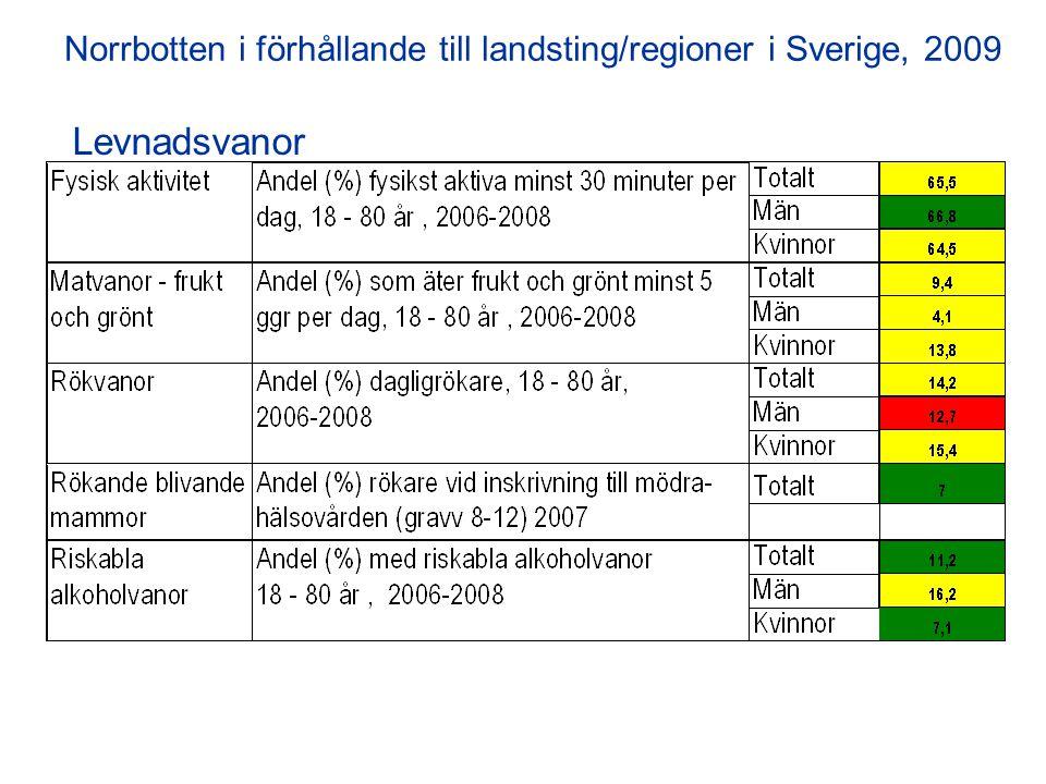 HälsoeffekterHälsoeffekter (1) Norrbotten i förhållande till landsting/regioner i Sverige, 2009