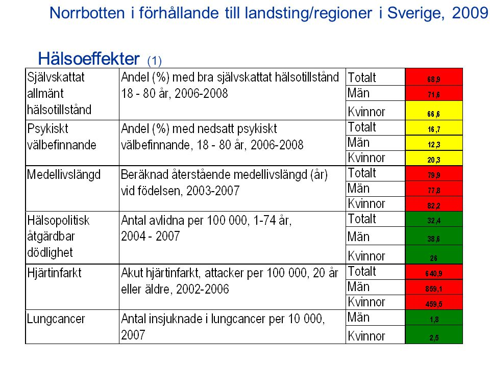 Hälsoeffekter (2) Norrbotten i förhållande till landsting/regioner i Sverige, 2009