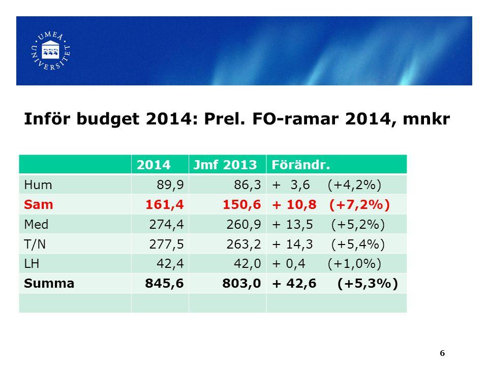 Inför budget 2014: Prel.FO-ramar 2014, mnkr 2014Jmf 2013Förändr.