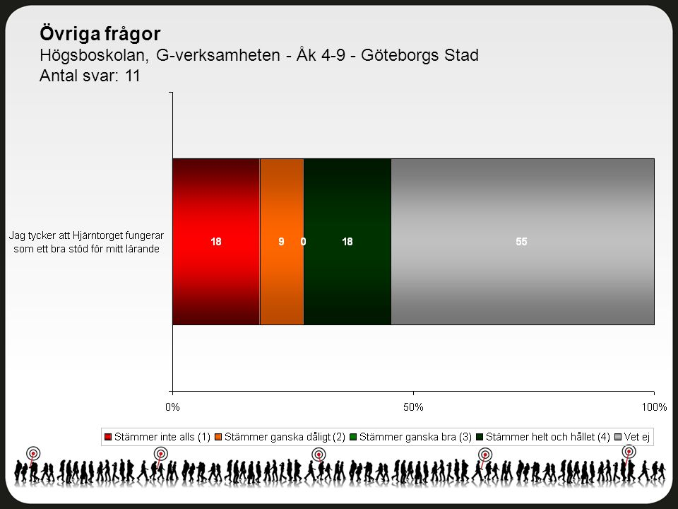 Övriga frågor Högsboskolan, G-verksamheten - Åk 4-9 - Göteborgs Stad Antal svar: 11